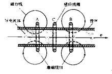 图3 感应式电磁流量计